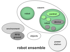 Ensemble of robots
